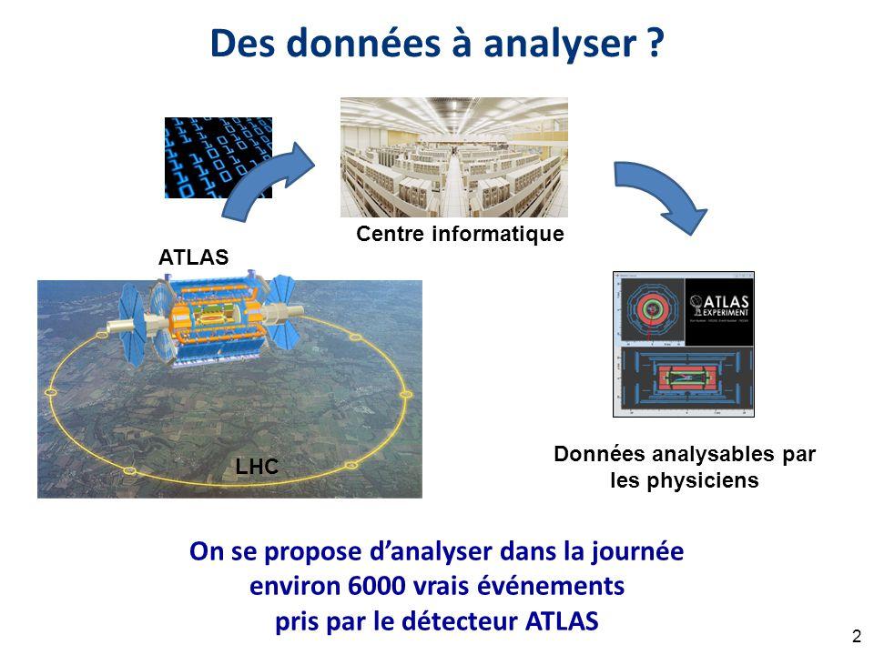 On se propose d'analyser dans la journée environ 6000 vrais événements pris par le détecteur ATLAS LHC ATLAS Centre informatique Données analysables par les physiciens 2 Des données à analyser