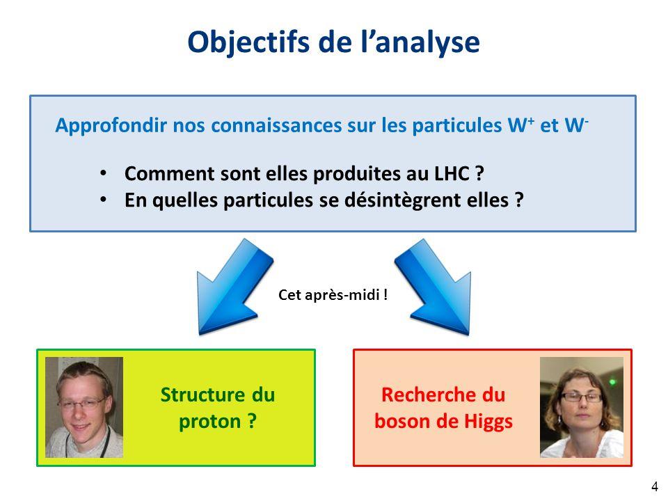 Approfondir nos connaissances sur les particules W + et W - Comment sont elles produites au LHC ? En quelles particules se désintègrent elles ? Object