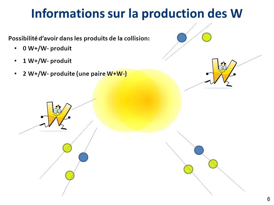 u d u u u d Informations sur la production des W Possibilité d'avoir dans les produits de la collision: 0 W+/W- produit 1 W+/W- produit 2 W+/W- produite (une paire W+W-) 6