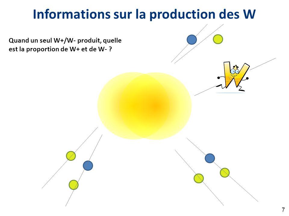 Informations sur la production des W Quand un seul W+/W- produit, quelle est la proportion de W+ et de W- .