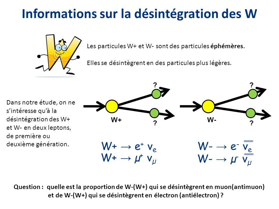 Informations sur la désintégration des W Les particules W+ et W- sont des particules éphémères. Elles se désintègrent en des particules plus légères.
