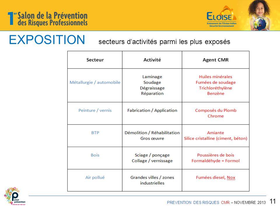 EXPOSITION secteurs d'activités parmi les plus exposés PREVENTION DES RISQUES CMR – NOVEMBRE 2013 11