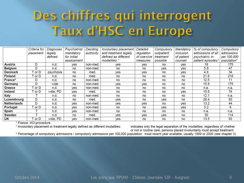 Octobre 2014 Les soins aux PPSMJ - 33èmes Journées SIP - Avignon10