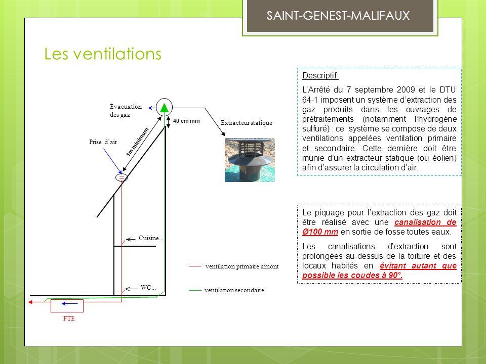 Les ventilations Prise d'air Évacuation des gaz FTE Cuisine... WC... Extracteur statique ventilation primaire amont ventilation secondaire 1m minimum