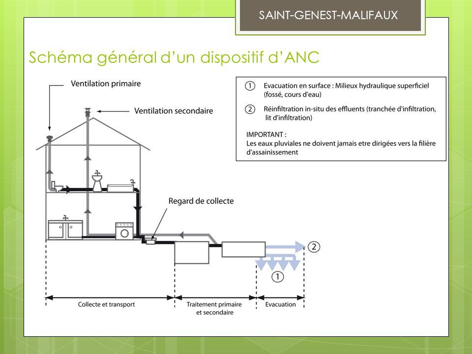 Schéma général d'un dispositif d'ANC SAINT-GENEST-MALIFAUX