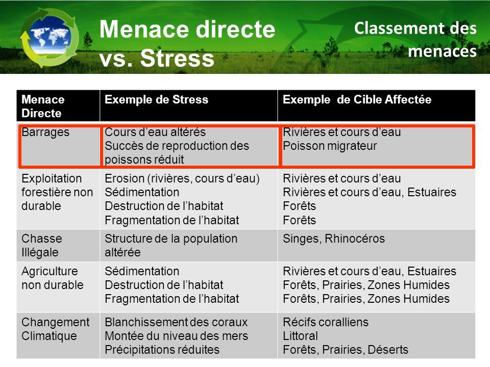 Menace Directe Exemple de StressExemple de Cible Affectée BarragesCours d'eau altérés Succès de reproduction des poissons réduit Rivières et cours d'e