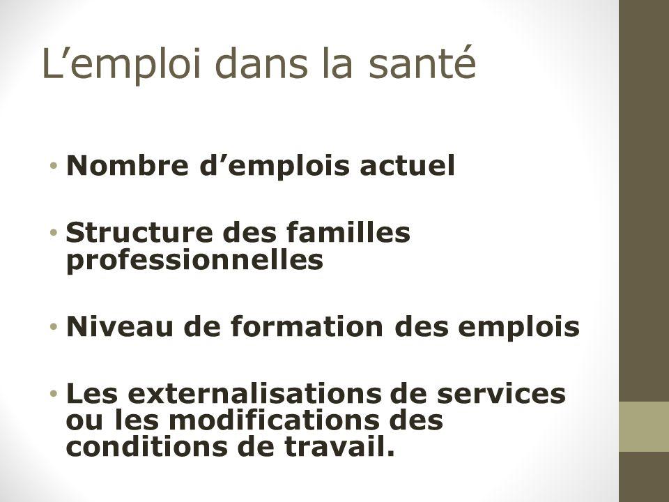 L'emploi dans la santé Nombre d'emplois actuel Structure des familles professionnelles Niveau de formation des emplois Les externalisations de services ou les modifications des conditions de travail.