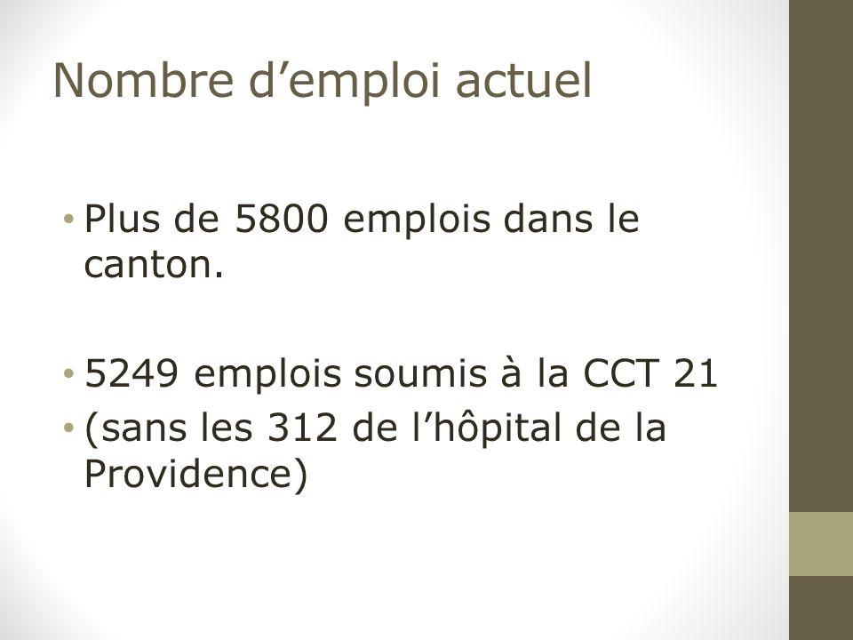 Nombre d'emploi actuel Plus de 5800 emplois dans le canton. 5249 emplois soumis à la CCT 21 (sans les 312 de l'hôpital de la Providence)