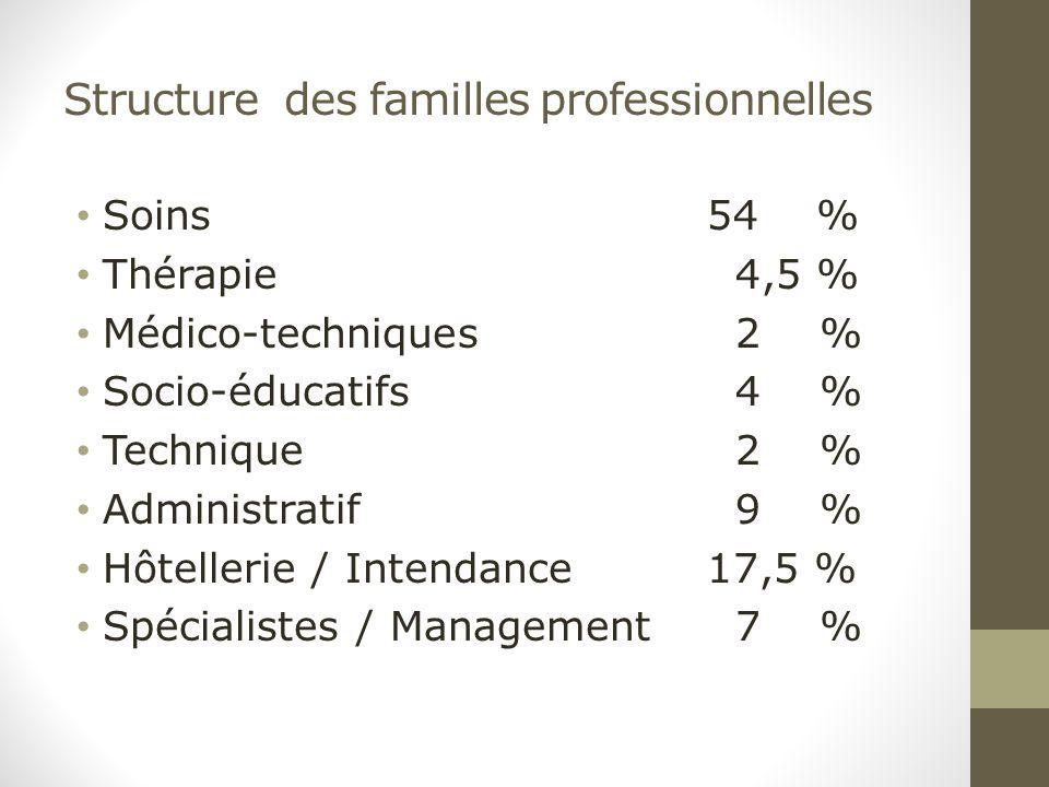 Structure des familles professionnelles Soins 54 % Thérapie 4,5 % Médico-techniques 2 % Socio-éducatifs 4 % Technique 2 % Administratif 9 % Hôtellerie / Intendance 17,5 % Spécialistes / Management 7 %