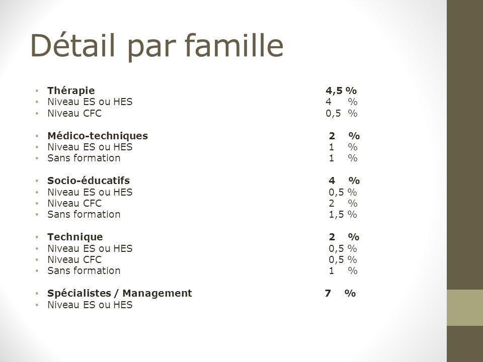 Détail par famille Thérapie 4,5 % Niveau ES ou HES 4 % Niveau CFC 0,5 % Médico-techniques 2 % Niveau ES ou HES 1 % Sans formation 1 % Socio-éducatifs 4 % Niveau ES ou HES 0,5 % Niveau CFC 2 % Sans formation 1,5 % Technique 2 % Niveau ES ou HES 0,5 % Niveau CFC 0,5 % Sans formation 1 % Spécialistes / Management 7 % Niveau ES ou HES