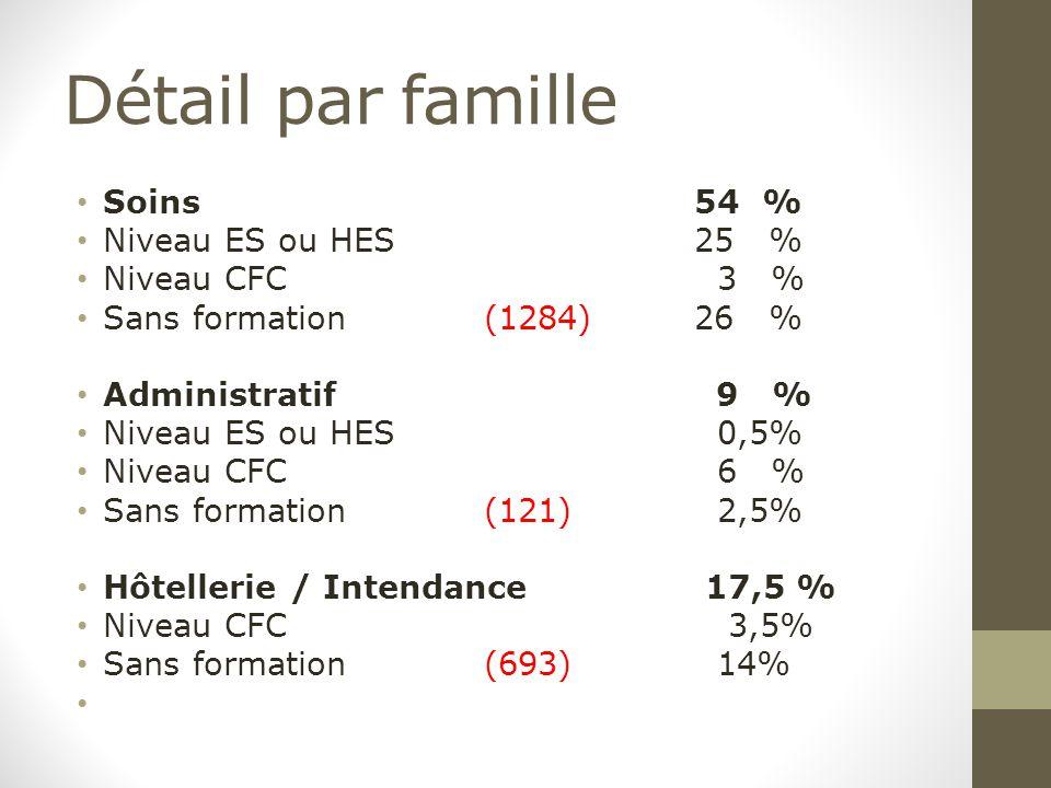 Détail par famille Soins 54 % Niveau ES ou HES25 % Niveau CFC 3 % Sans formation(1284)26 % Administratif 9 % Niveau ES ou HES 0,5% Niveau CFC 6 % Sans