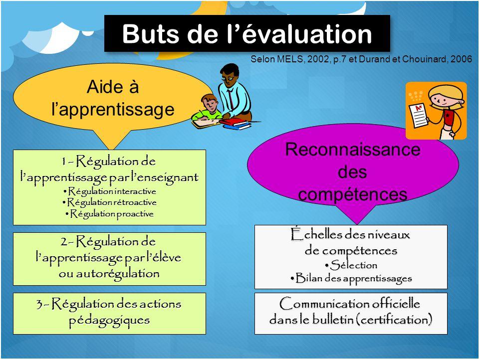 Selon MELS, 2002, p.7 et Durand et Chouinard, 2006 Aide à l'apprentissage 1- Régulation de l'apprentissage par l'enseignant Régulation interactiveRégu