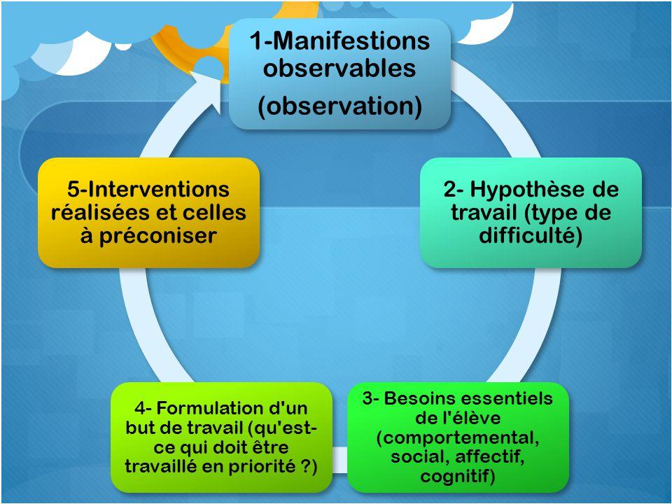 1-Manifestions observables (observation) 2- Hypothèse de travail (type de difficulté) 3- Besoins essentiels de l'élève (comportemental, social, affect