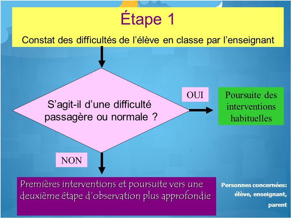 Étape 1 Constat des difficultés de l'élève en classe par l'enseignant S'agit-il d'une difficulté passagère ou normale ? OUI NON Poursuite des interven