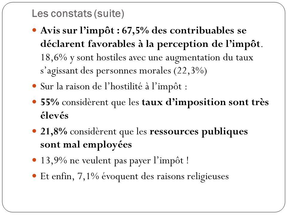 Les constats (suite) Avis sur l'impôt : 67,5% des contribuables se déclarent favorables à la perception de l'impôt.