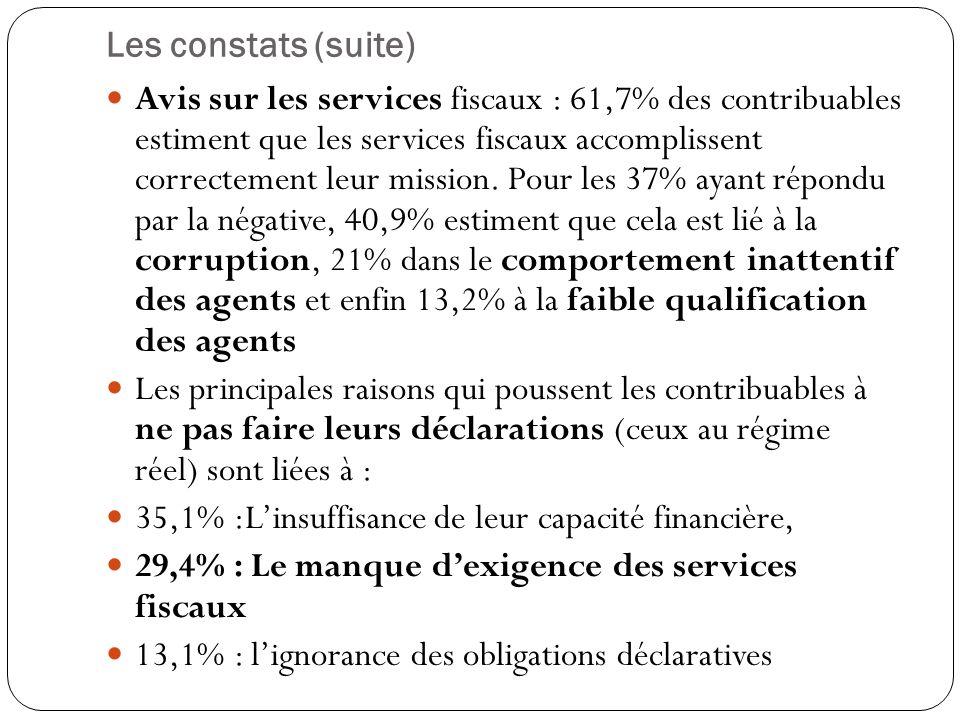 Les constats (suite) Avis sur les services fiscaux : 61,7% des contribuables estiment que les services fiscaux accomplissent correctement leur mission.