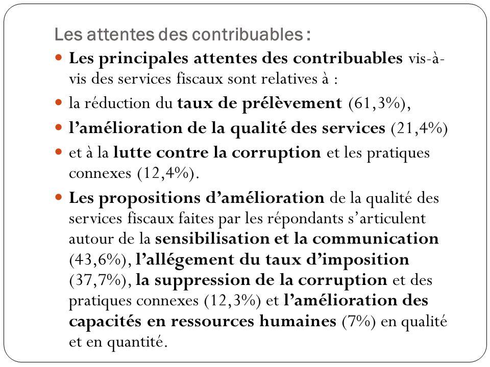 Les attentes des contribuables : Les principales attentes des contribuables vis-à- vis des services fiscaux sont relatives à : la réduction du taux de prélèvement (61,3%), l'amélioration de la qualité des services (21,4%) et à la lutte contre la corruption et les pratiques connexes (12,4%).