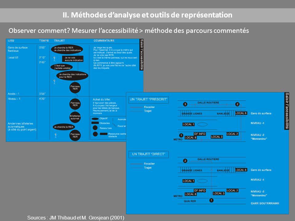 Observer comment? Mesurer l'accessibilité > méthode des parcours commentés II. Méthodes d'analyse et outils de représentation Sources : JM Thibaud et