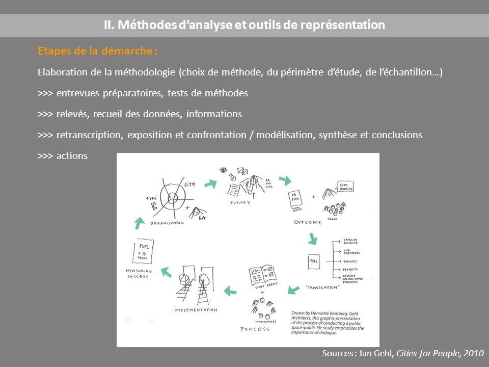 Etapes de la démarche : Elaboration de la méthodologie (choix de méthode, du périmètre d'étude, de l'échantillon…) >>> entrevues préparatoires, tests