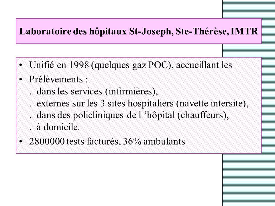 Hôpitaux St-Joseph, Ste-Thérèse, IMTR (Gilly-Charleroi) 3 sites hospitaliers (distance 2 à 10 kms).