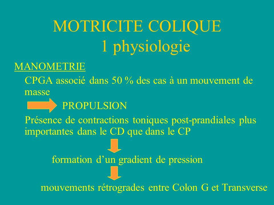 MOTRICITE COLIQUE 1 physiologie MANOMETRIE CPGA associé dans 50 % des cas à un mouvement de masse PROPULSION Présence de contractions toniques post-prandiales plus importantes dans le CD que dans le CP formation d'un gradient de pression mouvements rétrogrades entre Colon G et Transverse