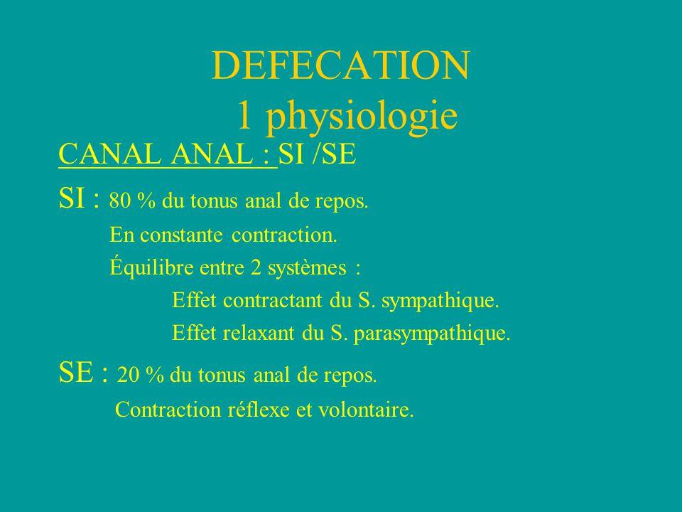 DEFECATION 1 physiologie CANAL ANAL : SI /SE SI : 80 % du tonus anal de repos.