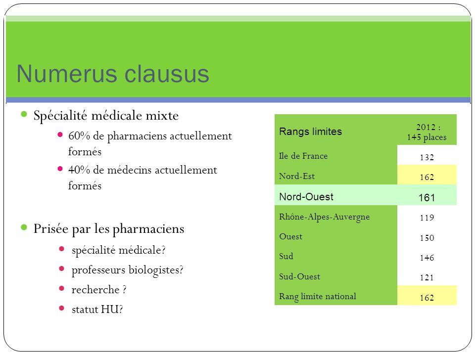 Numerus clausus Spécialité médicale mixte 60% de pharmaciens actuellement formés 40% de médecins actuellement formés Prisée par les pharmaciens spécia