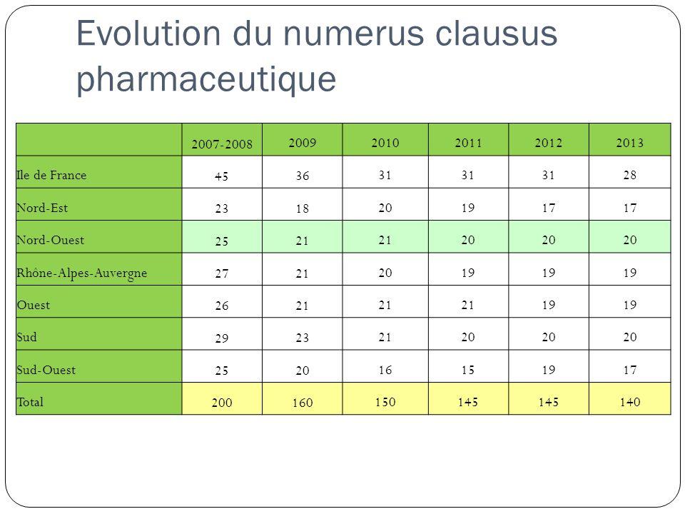 Evolution du numerus clausus pharmaceutique 2007-2008 20092010201120122013 Ile de France 45 36 31 28 Nord-Est 23 18 201917 Nord-Ouest 25 21 20 Rhône-Alpes-Auvergne 27 21 2019 Ouest 26 21 19 Sud 29 23 2120 Sud-Ouest 25 20 16151917 Total 200 160 150145 140