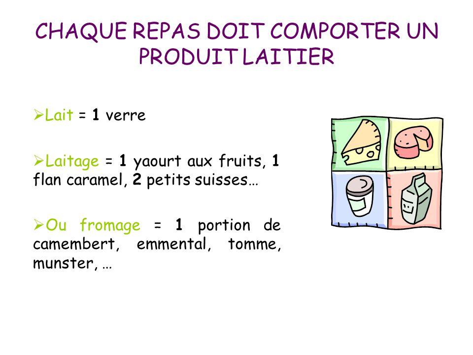 CHAQUE REPAS DOIT COMPORTER UN PRODUIT LAITIER  Lait = 1 verre  Laitage = 1 yaourt aux fruits, 1 flan caramel, 2 petits suisses…  Ou fromage = 1 po