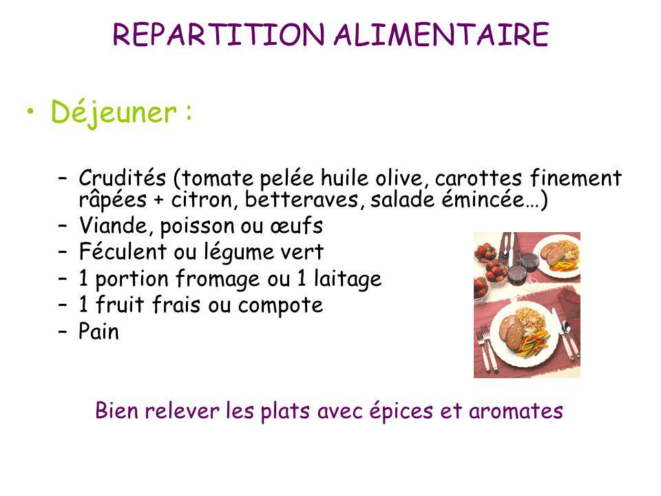 Déjeuner : –Crudités (tomate pelée huile olive, carottes finement râpées + citron, betteraves, salade émincée…) –Viande, poisson ou œufs –Féculent ou