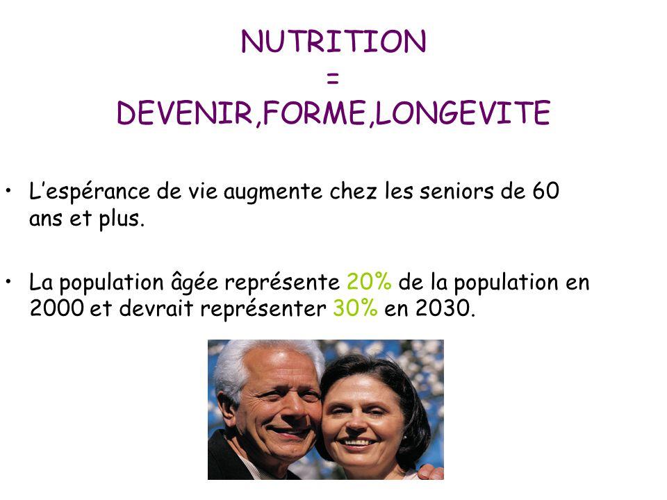 NUTRITION = DEVENIR,FORME,LONGEVITE L'espérance de vie augmente chez les seniors de 60 ans et plus. La population âgée représente 20% de la population