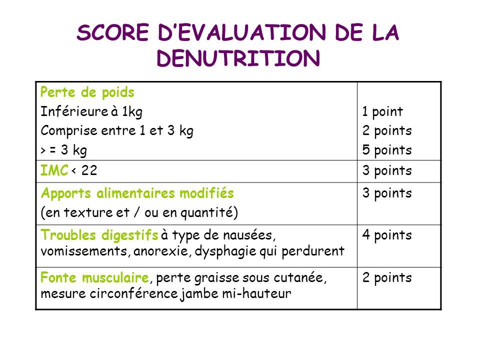 SCORE D'EVALUATION DE LA DENUTRITION Perte de poids Inférieure à 1kg Comprise entre 1 et 3 kg > = 3 kg 1 point 2 points 5 points IMC < 223 points Appo