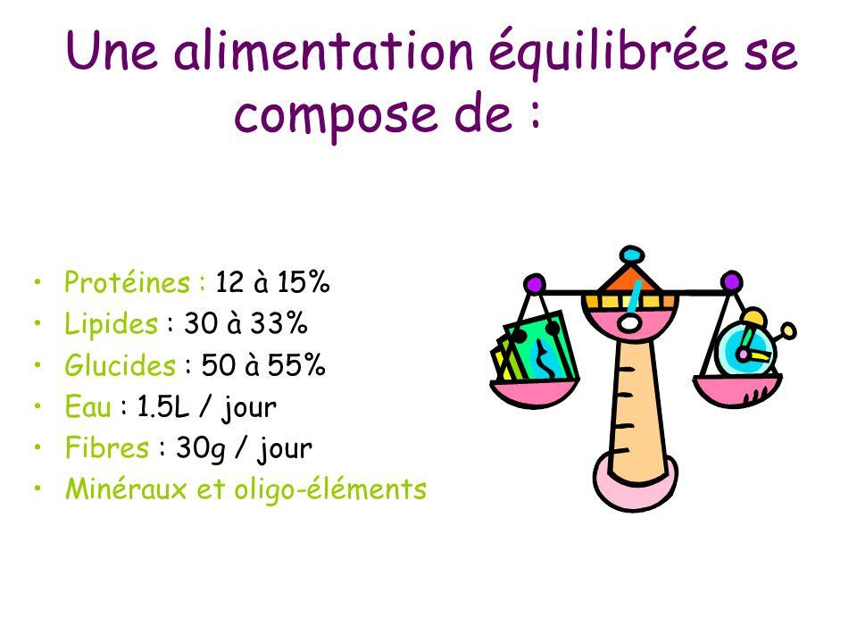 Une alimentation équilibrée se compose de : Protéines : 12 à 15% Lipides : 30 à 33% Glucides : 50 à 55% Eau : 1.5L / jour Fibres : 30g / jour Minéraux