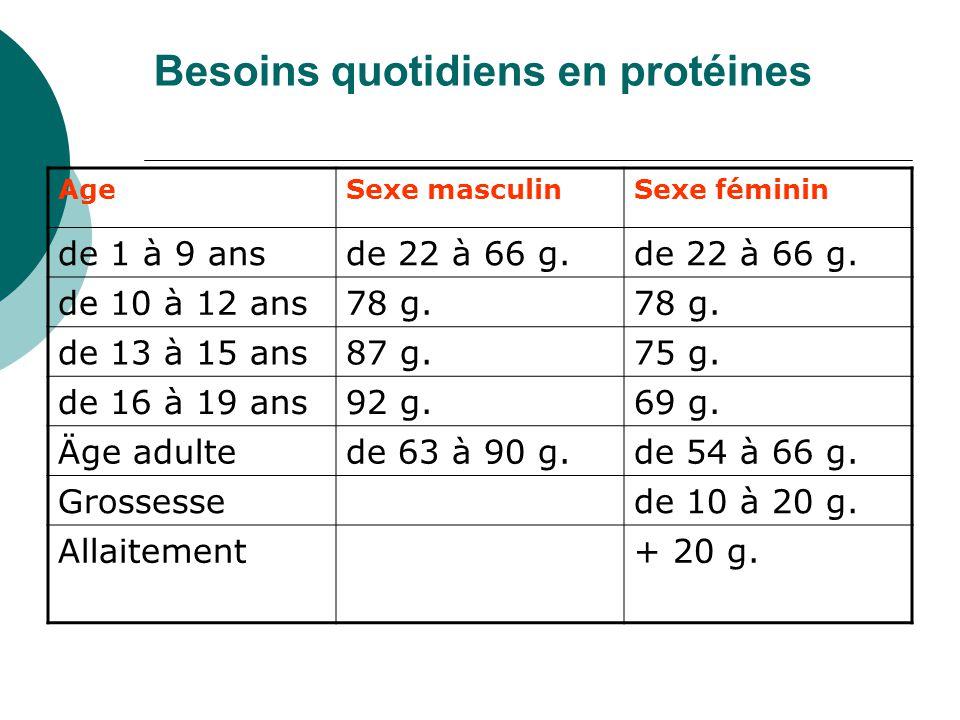 Besoins quotidiens en protéines AgeSexe masculinSexe féminin de 1 à 9 ansde 22 à 66 g. de 10 à 12 ans78 g. de 13 à 15 ans87 g.75 g. de 16 à 19 ans92 g