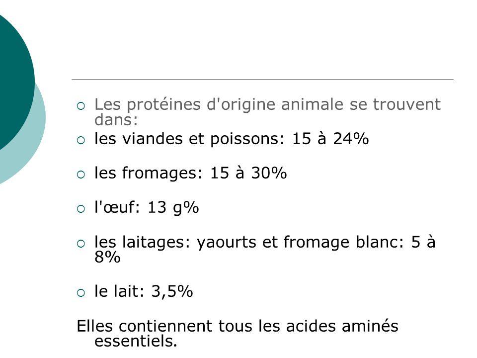  Les protéines d'origine animale se trouvent dans:  les viandes et poissons: 15 à 24%  les fromages: 15 à 30%  l'œuf: 13 g%  les laitages: yaourt