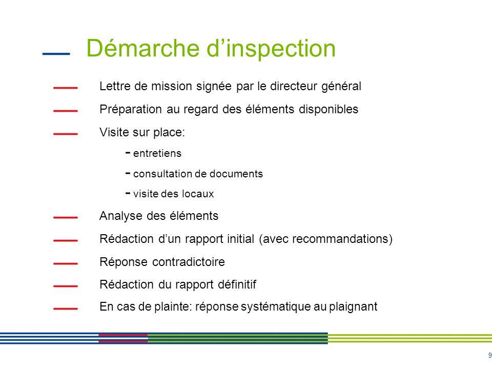 10 Suites de l'inspection Administratives en fonction des constats: - transmission à la direction territoriale pour suivi - notification à l'établissement avec demande de faire connaître, dans les huit jours, ses observations en réponse ainsi que les mesures correctrices adoptées ou envisagées - en cas de non réponse ou réponse non satisfaisante, le DG de l'ARS peut prononcer la suspension immédiate, totale ou partielle de l'activité - information du point focal régional Judiciaires: - éventuellement transmission du rapport au procureur