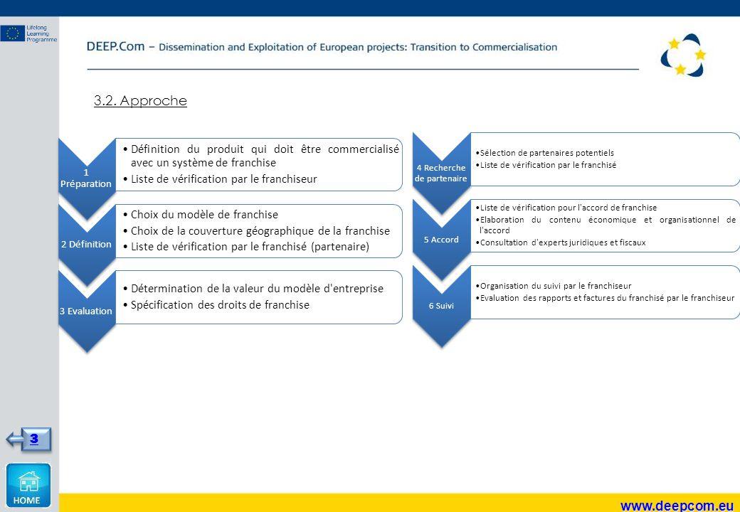 3.2. Approche www.deepcom.eu 3 1 Préparation Définition du produit qui doit être commercialisé avec un système de franchise Liste de vérification par
