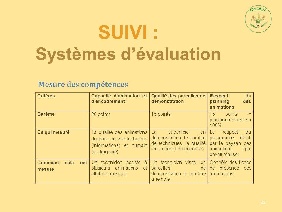 SUIVI : Systèmes d'évaluation 21 CritèresCapacité d'animation et d'encadrement Qualité des parcelles de démonstration Respect du planning des animatio