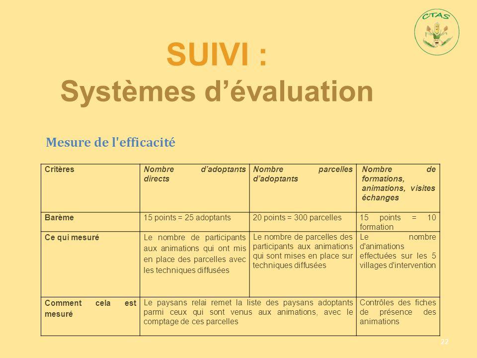 SUIVI : Systèmes d'évaluation 22 CritèresNombre d'adoptants directs Nombre parcelles d'adoptants Nombre de formations, animations, visites échanges Ba