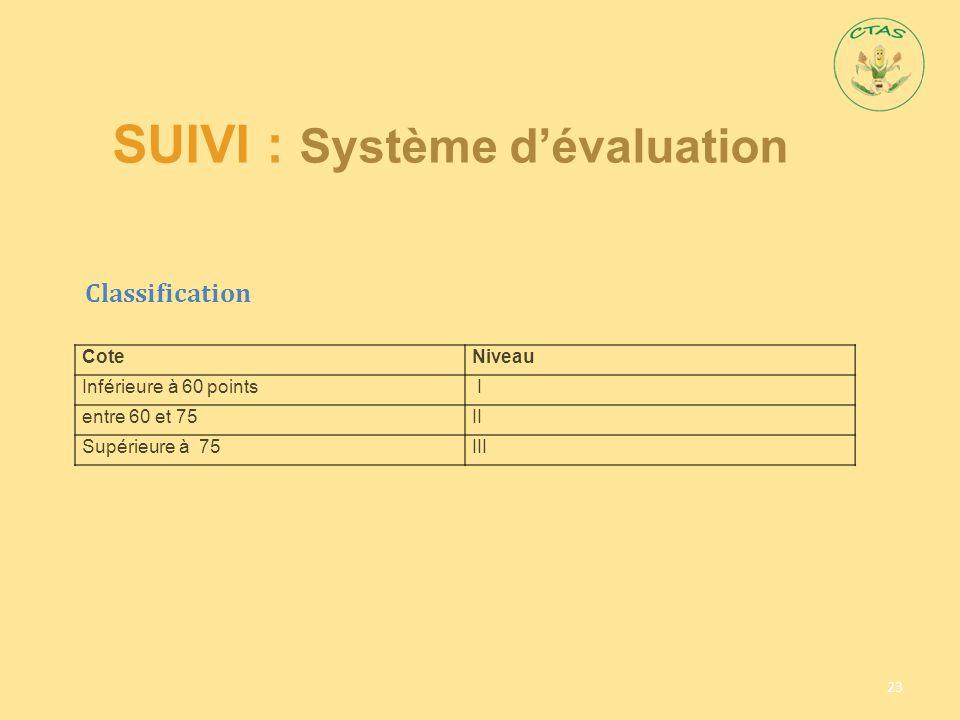 SUIVI : Système d'évaluation 23 CoteNiveau Inférieure à 60 points I entre 60 et 75II Supérieure à 75III Classification