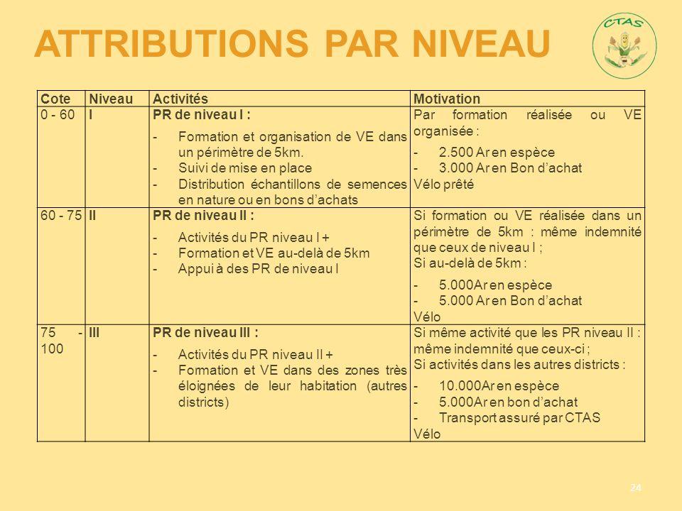 ATTRIBUTIONS PAR NIVEAU 24 CoteNiveauActivitésMotivation 0 - 60IPR de niveau I : -Formation et organisation de VE dans un périmètre de 5km. -Suivi de