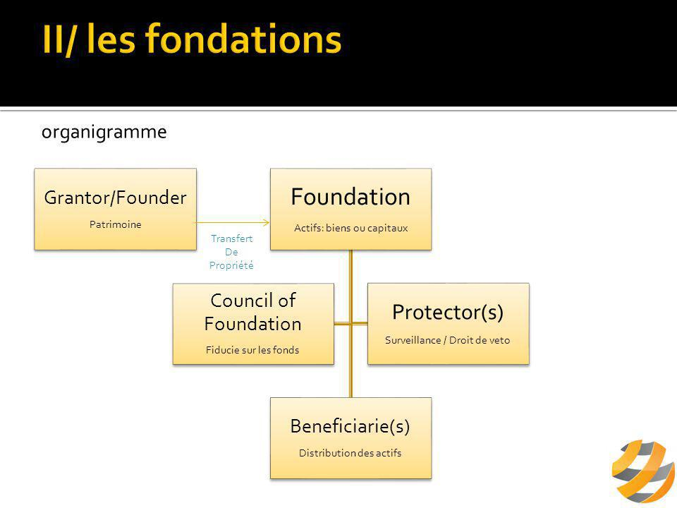 Grantor/Founder Patrimoine Foundation Actifs: biens ou capitaux Beneficiarie(s) Distribution des actifs Council of Foundation Fiducie sur les fonds Protector(s) Surveillance / Droit de veto Transfert De Propriété