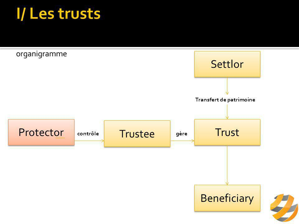 Personne morale ou physique  Organe unique, nommé par le Founder  Est l'équivalent du Trustee dans un trust  Administre la Fondation