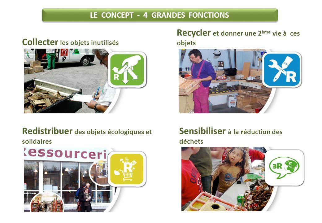 Entretien - Réemploi - Réutilisation - Recyclage des objets Objets écologiques et équitables LE CONCEPT - Représentation schématique