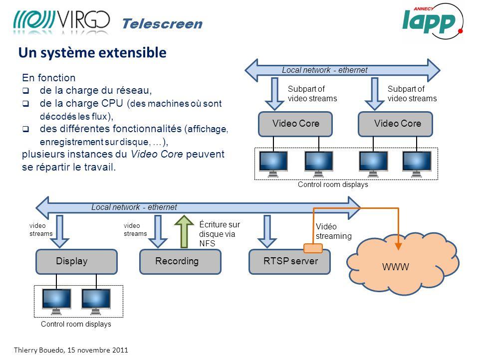 Rapport moral Thierry Bouedo, 15 novembre 2011 Un système extensible En fonction  de la charge du réseau,  de la charge CPU ( des machines où sont décodés les flux ),  des différentes fonctionnalités ( affichage, enregistrement sur disque, … ), plusieurs instances du Video Core peuvent se répartir le travail.