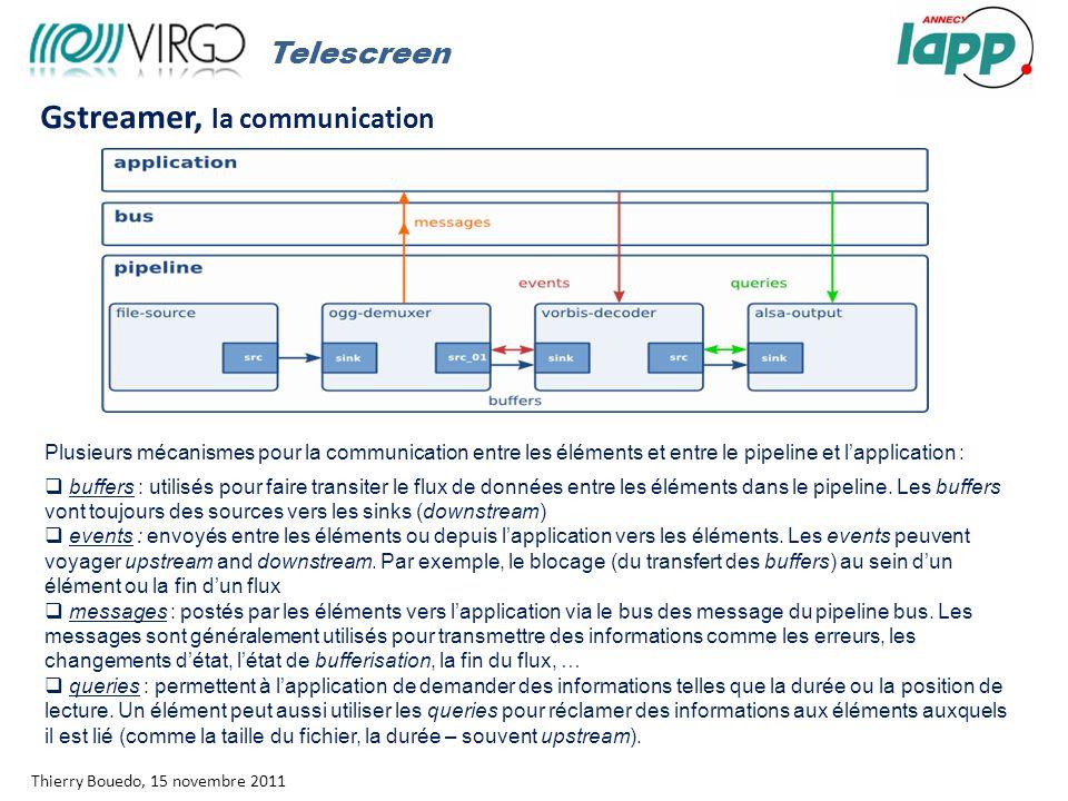 Rapport moral Thierry Bouedo, 15 novembre 2011 Gstreamer, la communication Telescreen l Plusieurs mécanismes pour la communication entre les éléments et entre le pipeline et l'application :  buffers : utilisés pour faire transiter le flux de données entre les éléments dans le pipeline.