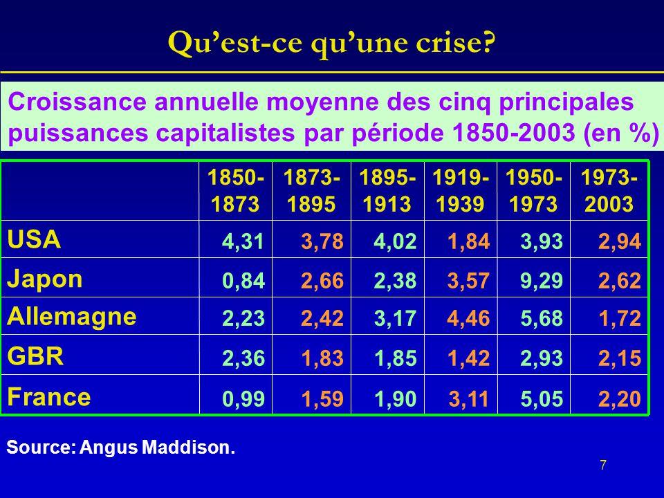 7 Qu'est-ce qu'une crise? 2,205,053,111,901,590,99 France 2,152,931,421,851,832,36 GBR 1,725,684,463,172,422,23 Allemagne 2,629,293,572,382,660,84 Jap
