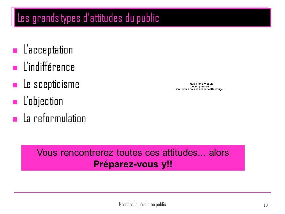 Prendre la parole en public 10 Les grands types d'attitudes du public L'acceptation L'indifférence Le scepticisme L'objection La reformulation Vous re