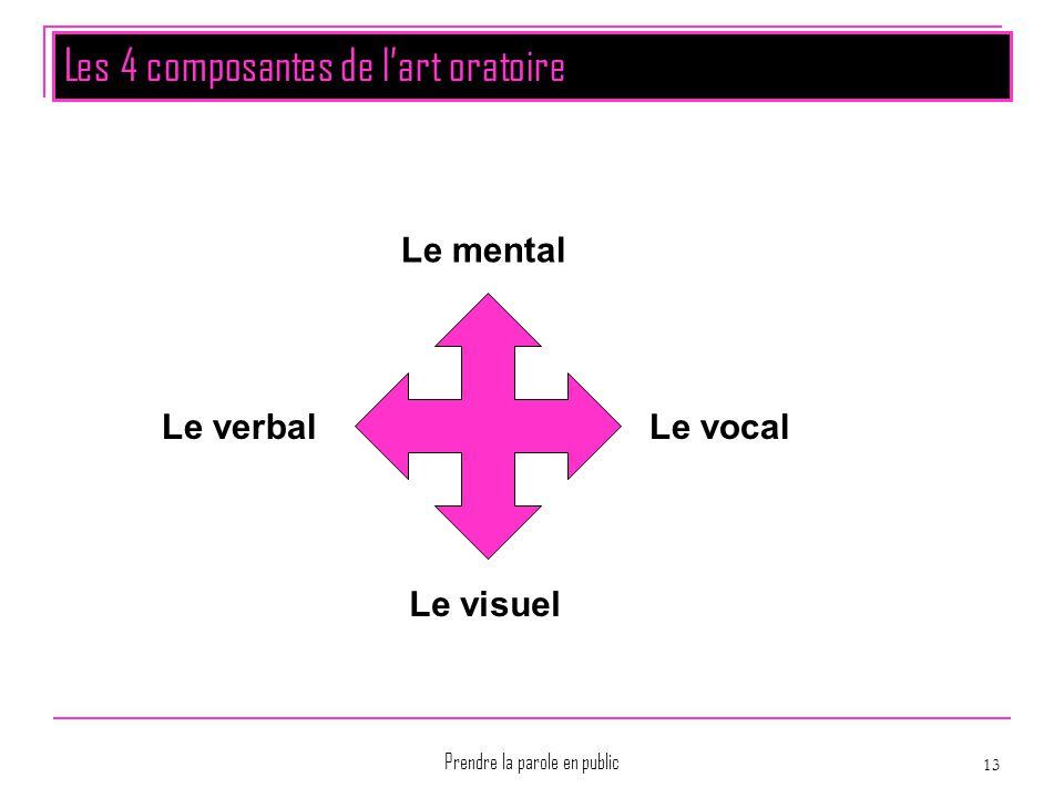 Prendre la parole en public 13 Les 4 composantes de l'art oratoire Le mental Le vocal Le visuel Le verbal