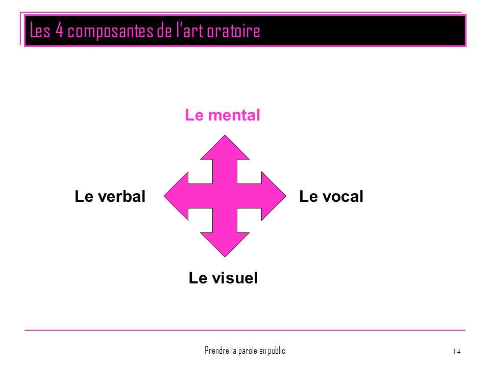 Prendre la parole en public 14 Les 4 composantes de l'art oratoire Le mental Le vocal Le visuel Le verbal